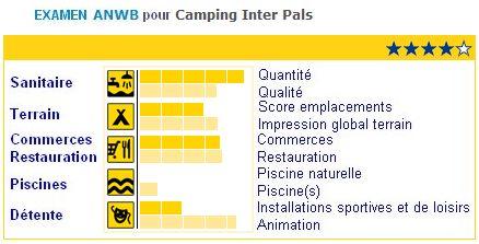 ANWB-InterPals