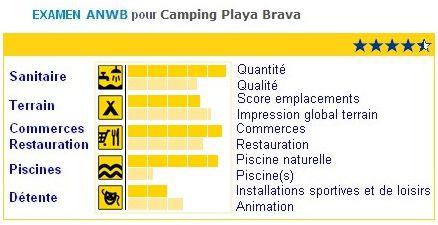 ANWB-PlayaBrava