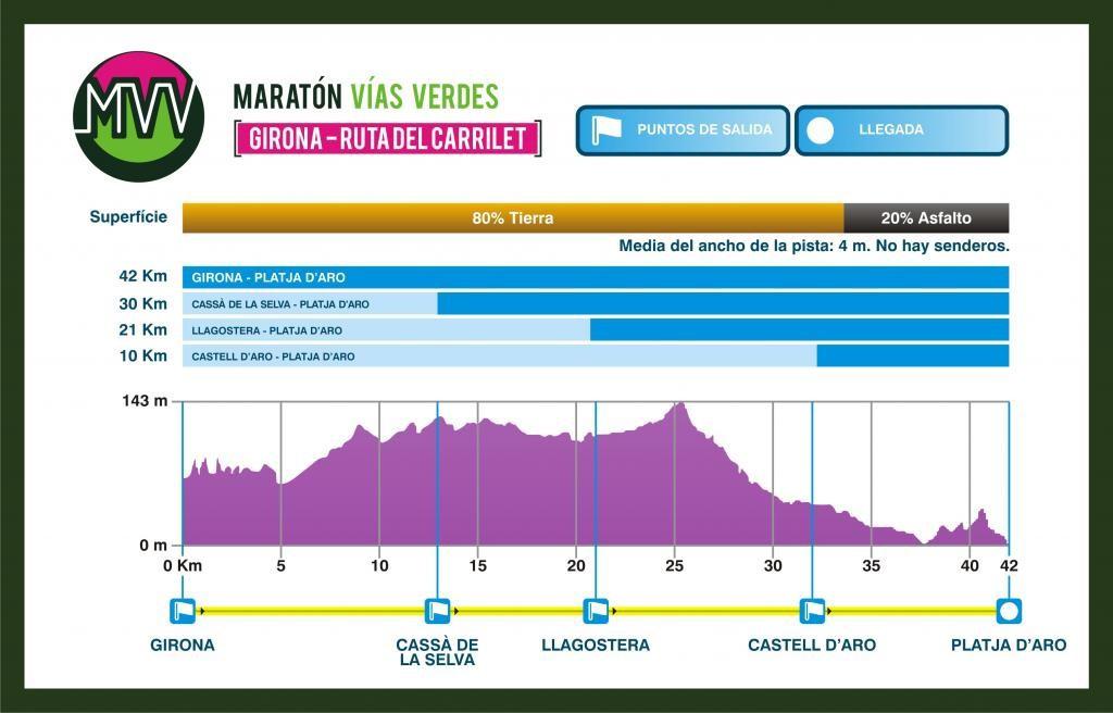Marathon Vías Verdes del Carrilet de Gérone 2016 dénivellé