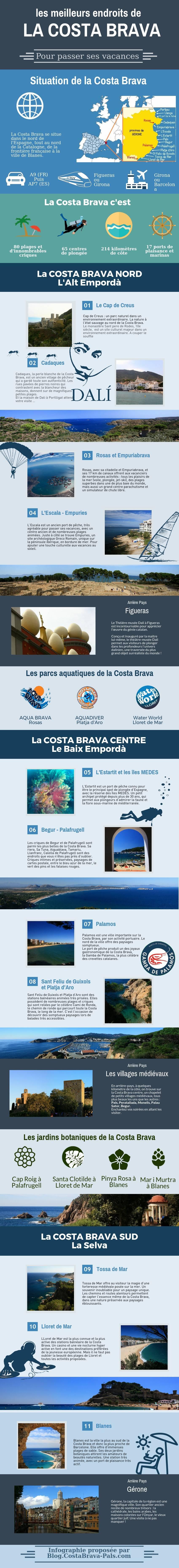 Les meilleurs endroits sur la Costa Brava - Infographie